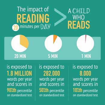 read 20 minutes a day