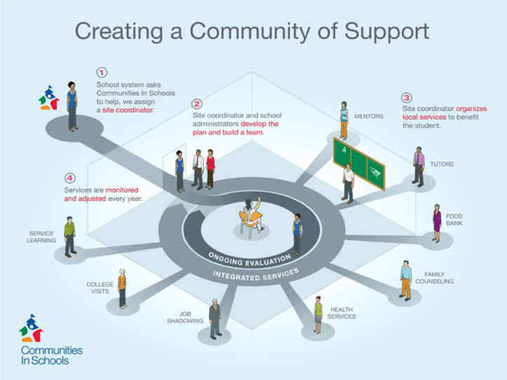 Creating a Community of Support Map for Communities in Schools