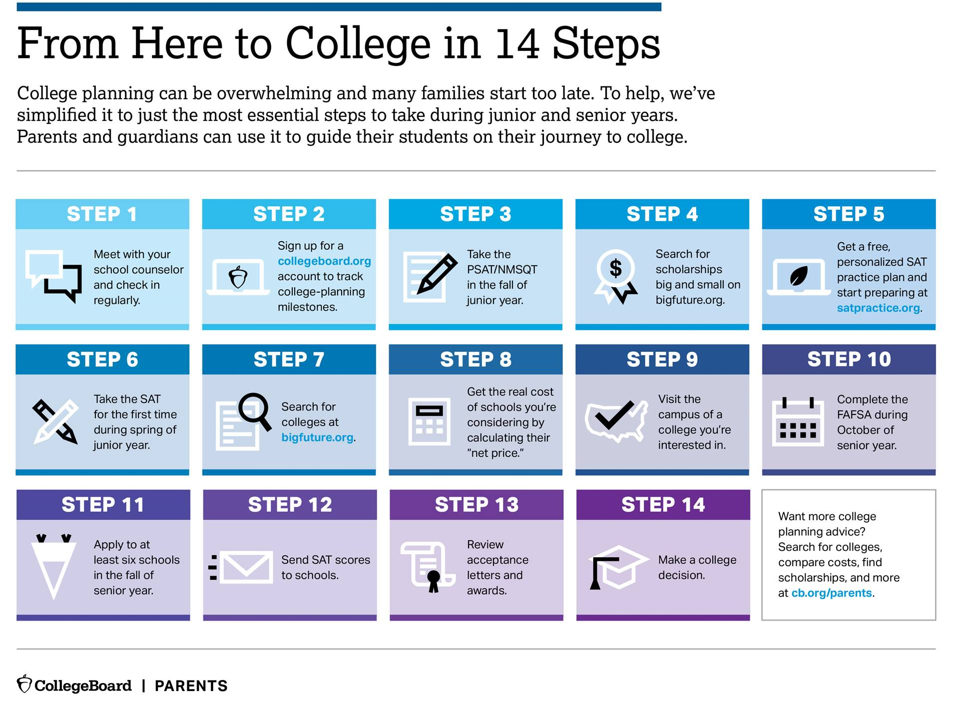 From here to college in 14 steps
