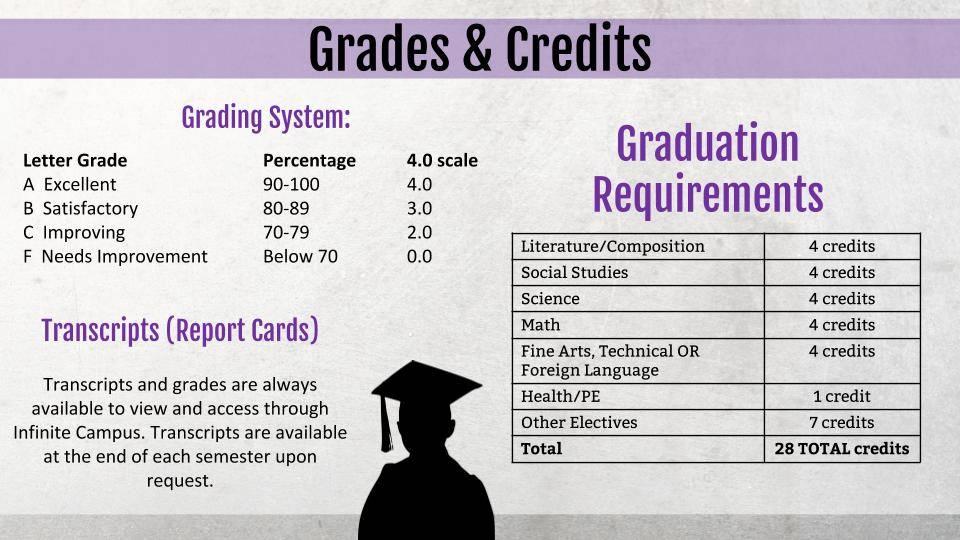 Grades & Credits